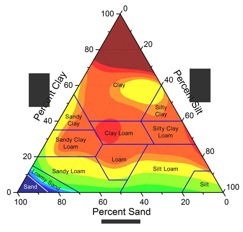 Soil Types – RainMachine