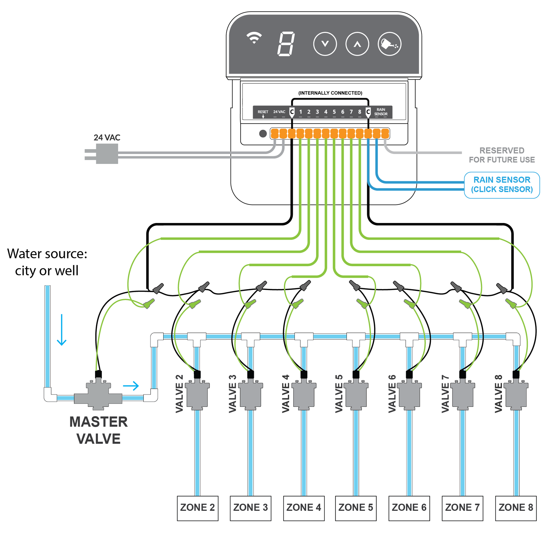 master valve and relay rainmachine