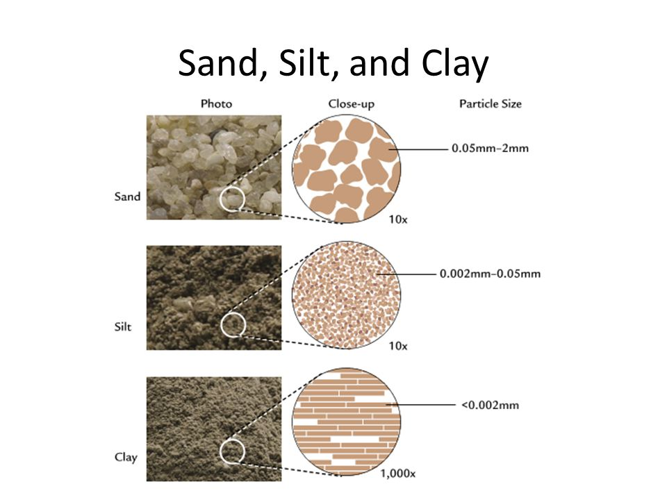 Silt sand clay images galleries with for Information about different types of soil